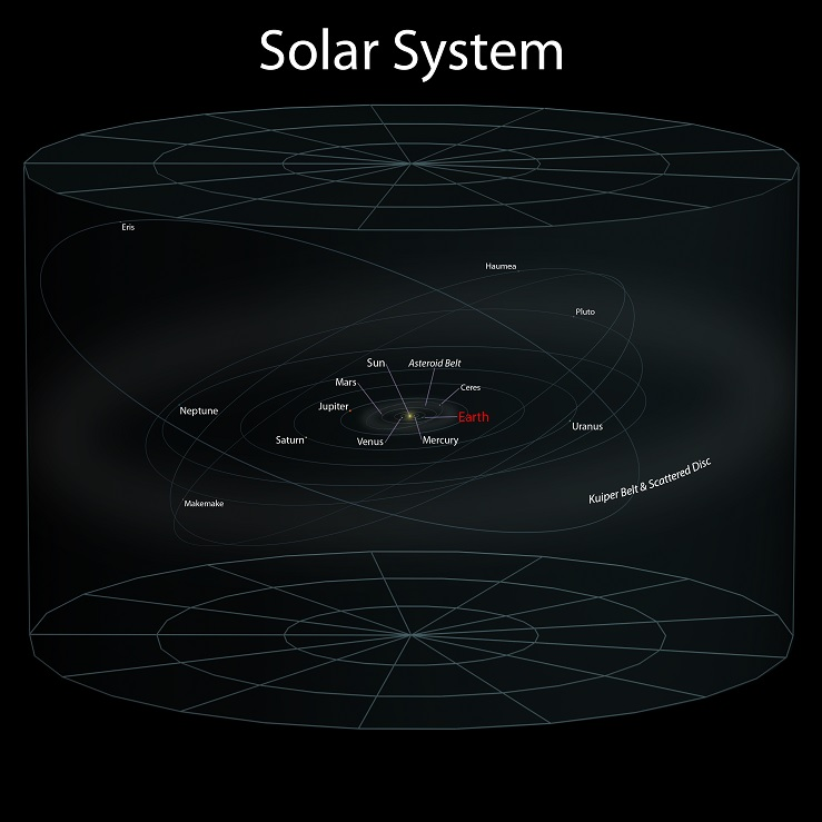 earth-location-in-the-universe-solar-system